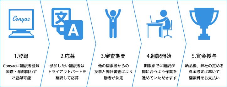 1.登録 Conyacに翻訳者登録国籍・年齢問わず応募可能2.応募参加したい翻訳者はトライアウトパートを翻訳して応募3.審査期間4.翻訳開始5.賞金授与