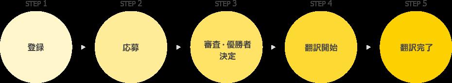 コンテスト 登録、応募、審査・優勝者決定、翻訳開始、翻訳完了までの流れ